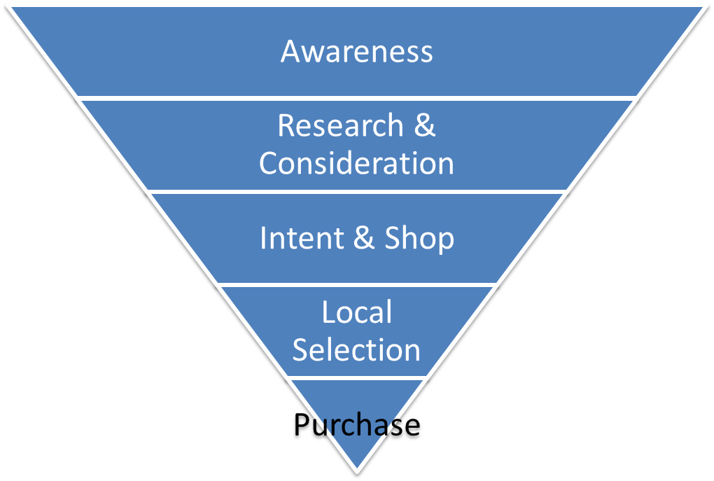 this is how customers search and make a purchase decision