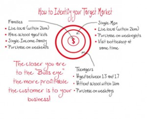 who-is-your-target-market